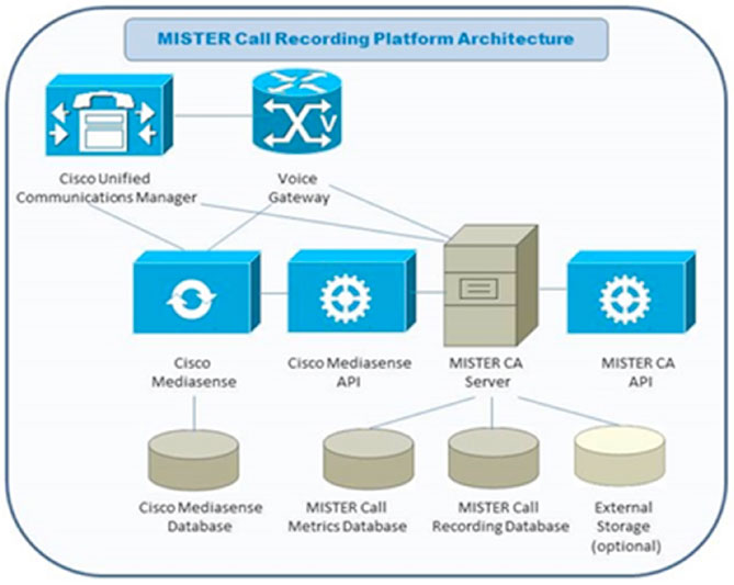 Mister Call Recording System Architecture